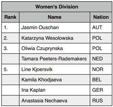 straightpool_ranking_women_epc_2013