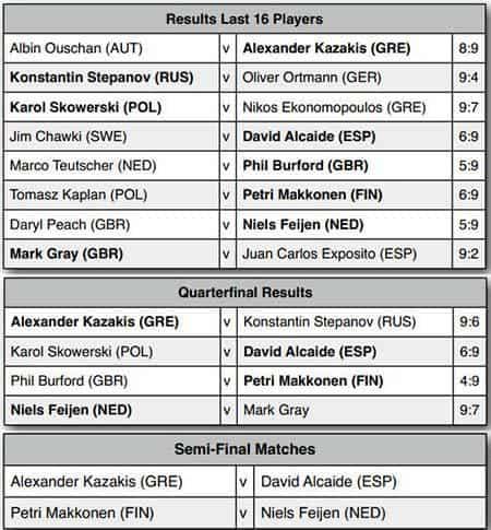 Austria_Open_2013_Results