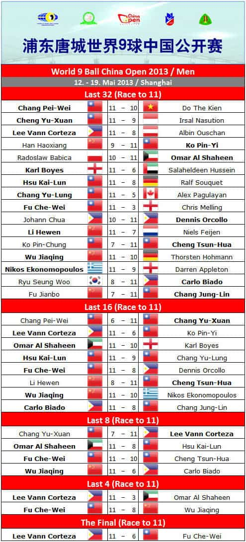 china_open_2013_final_round_men