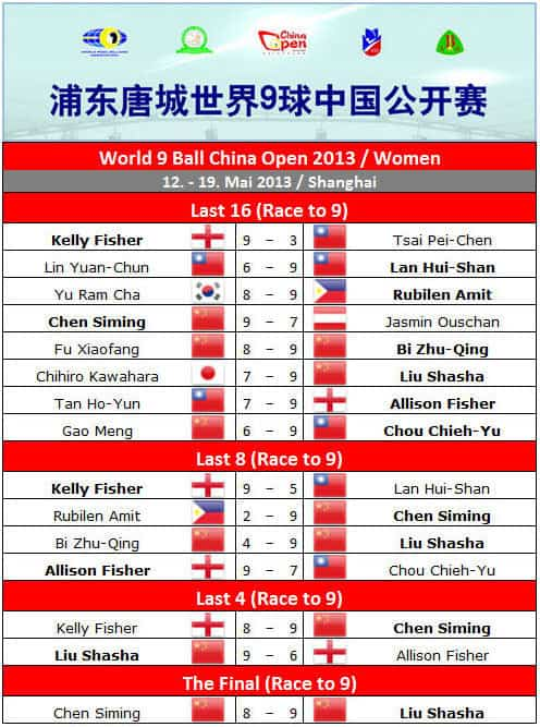 china_open_2013_final_round_women
