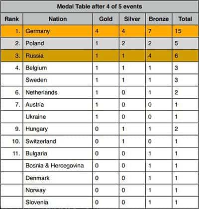 medal_table_4_5