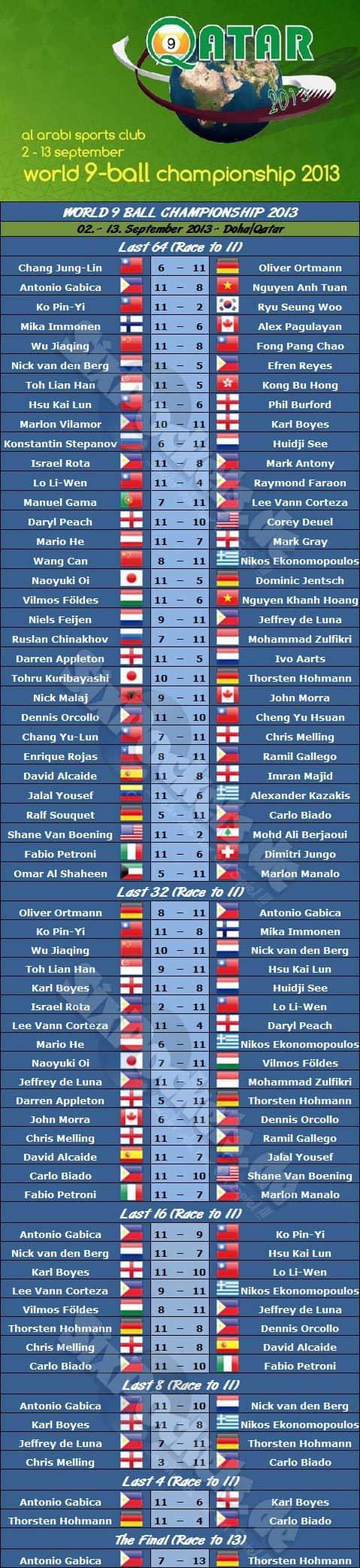 world_9_ball_championship_2013_draw