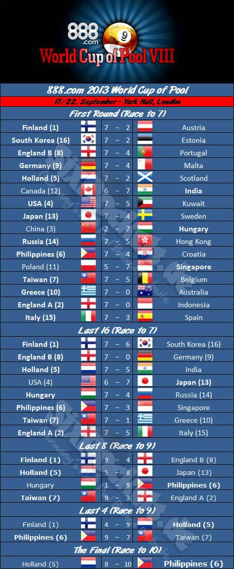 world_cup_of_pool_2013_draw