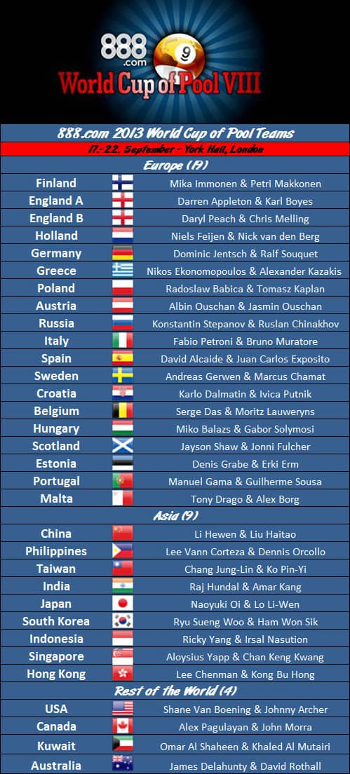 world_cup_of_pool_2013_teams
