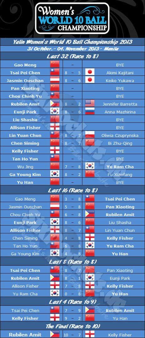 womens_world_10ball_2013_draw