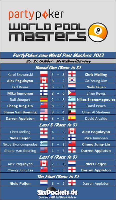 world_pool_masters_2013_draw