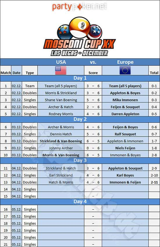 mosconi_cup_2013_draw