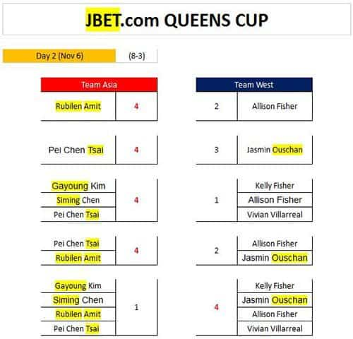 queens_cup_day2_scores