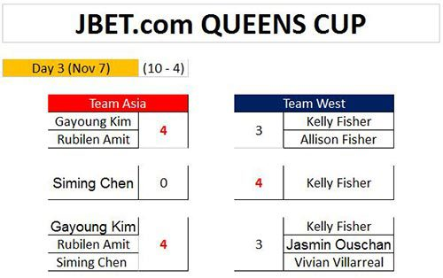 queens_cup_day3_scores