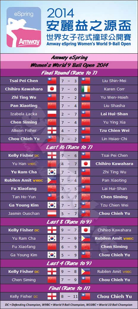 Amway-eSpring-Womens-World-9-Ball-Open-2014_Draw