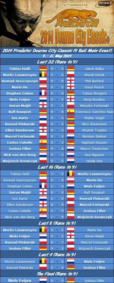 2014_deurne_city_classic_final_draw
