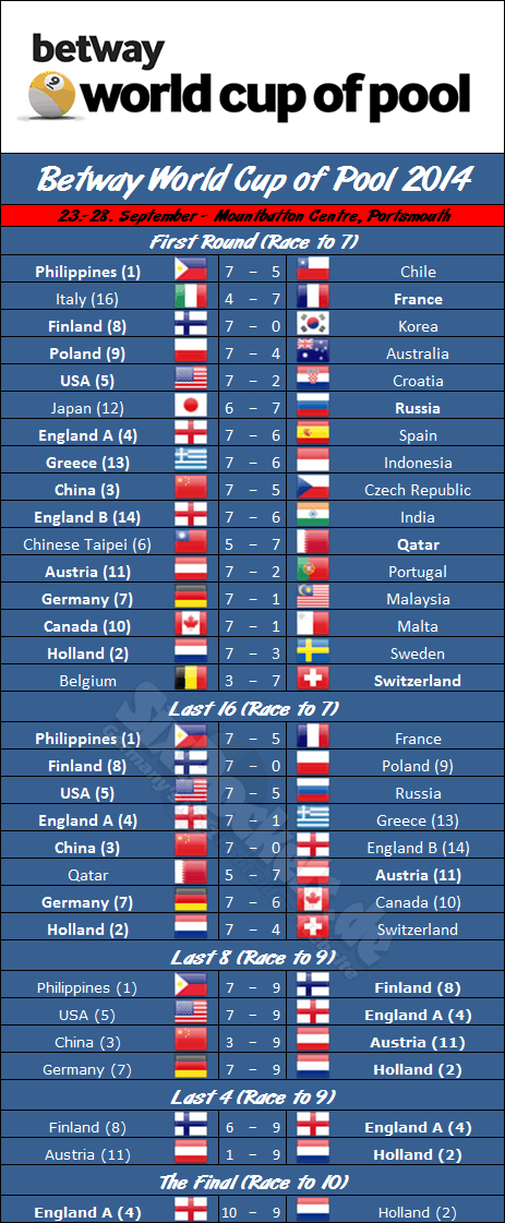world_cup_of_pool_2014_draw
