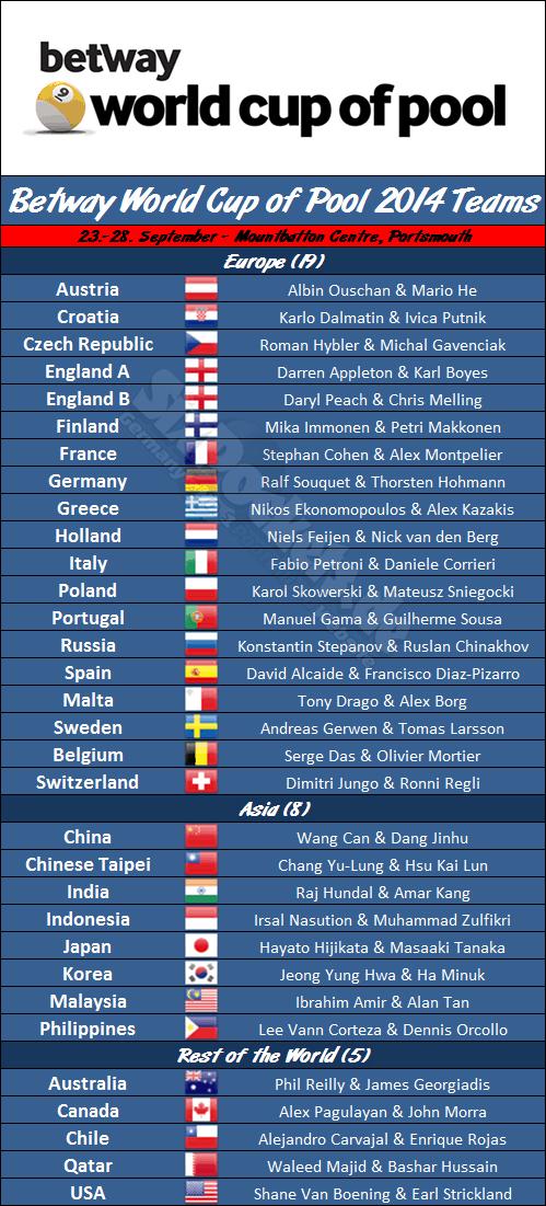 world_cup_of_pool_2014_teams