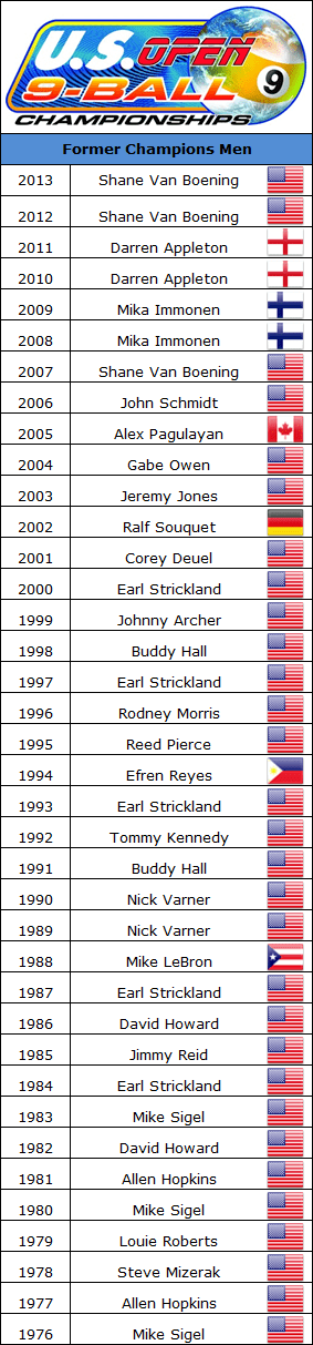 us_open_former_champions_2013