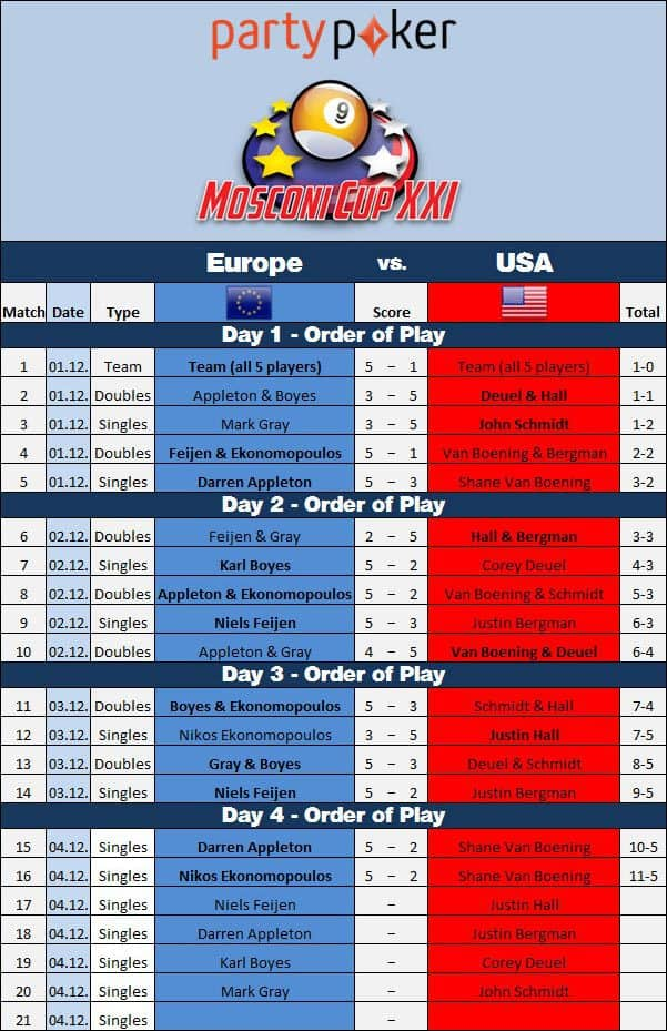mosconi_cup_2014_draw