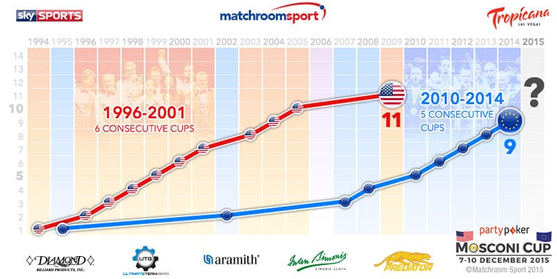 mosconi_cup_win_loss_history