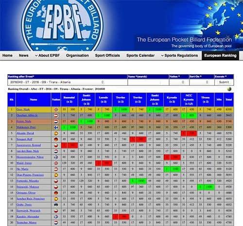european_ranking_2016