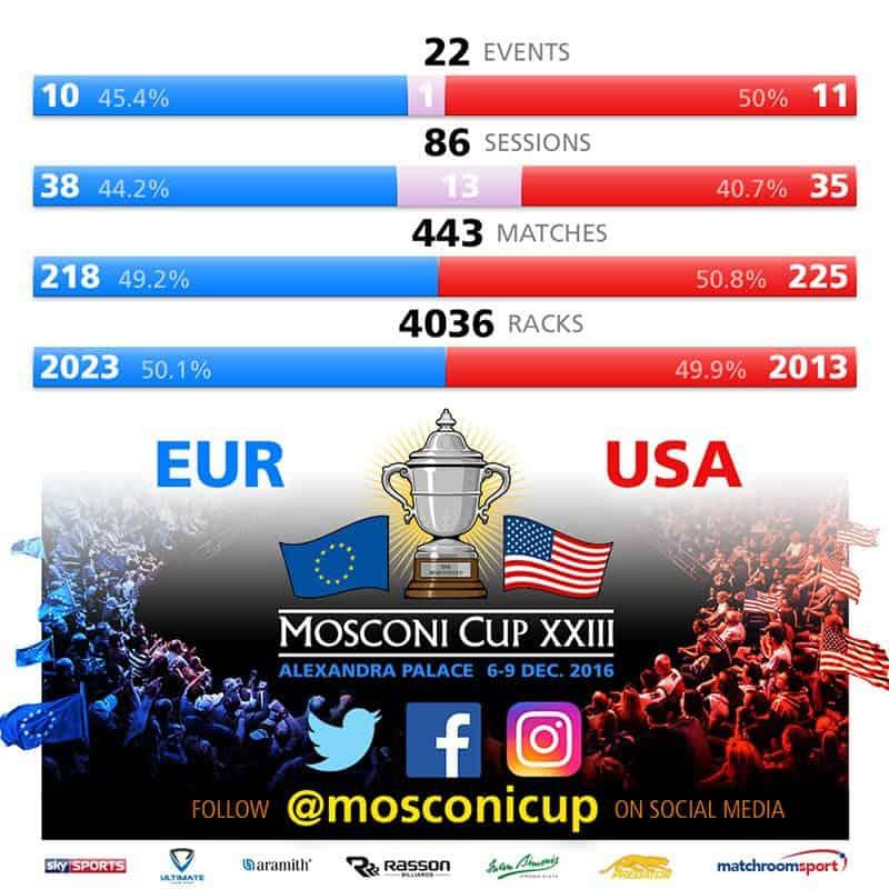 mosconi_cup_2016_statistics